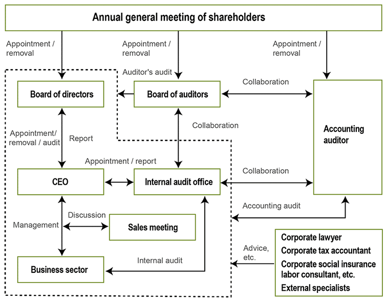 Corporate governance|Management policy|INVESTORS|The